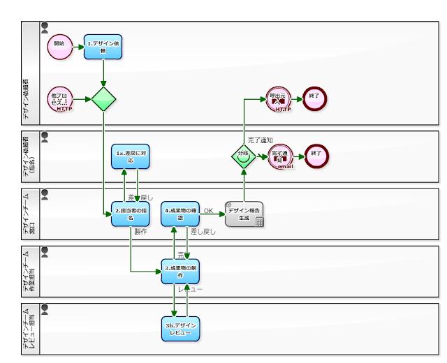 デザイン依頼対応プロセス