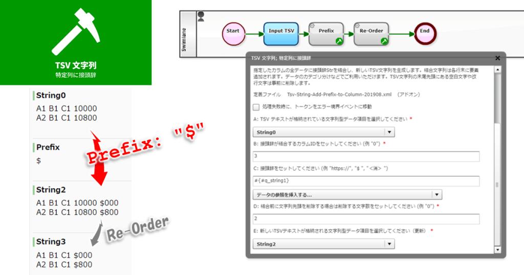 BPMN: TSV 文字列; 特定列に接頭辞