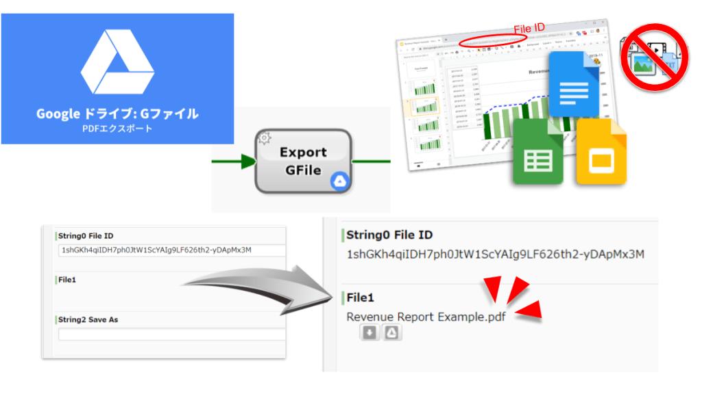 Google ドライブ PDF ダウンロード エクスポート