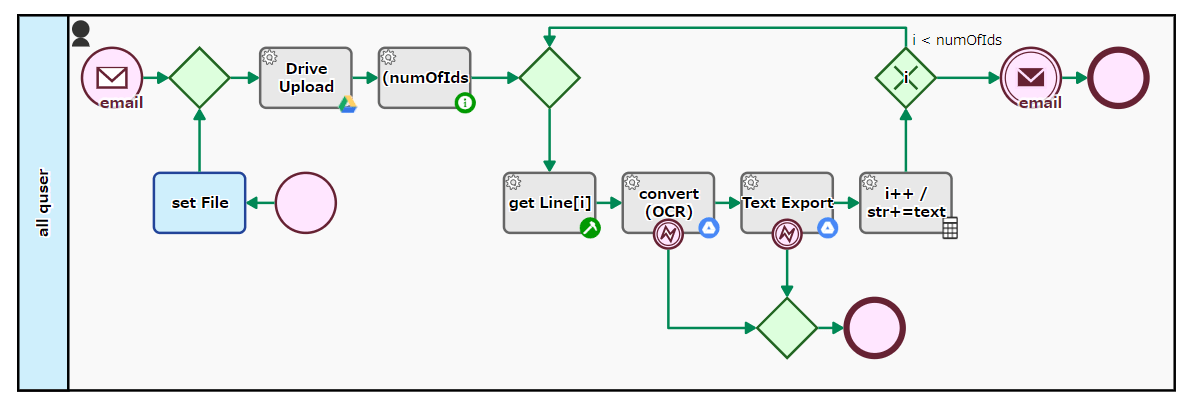 OCR Workflow Automation Example