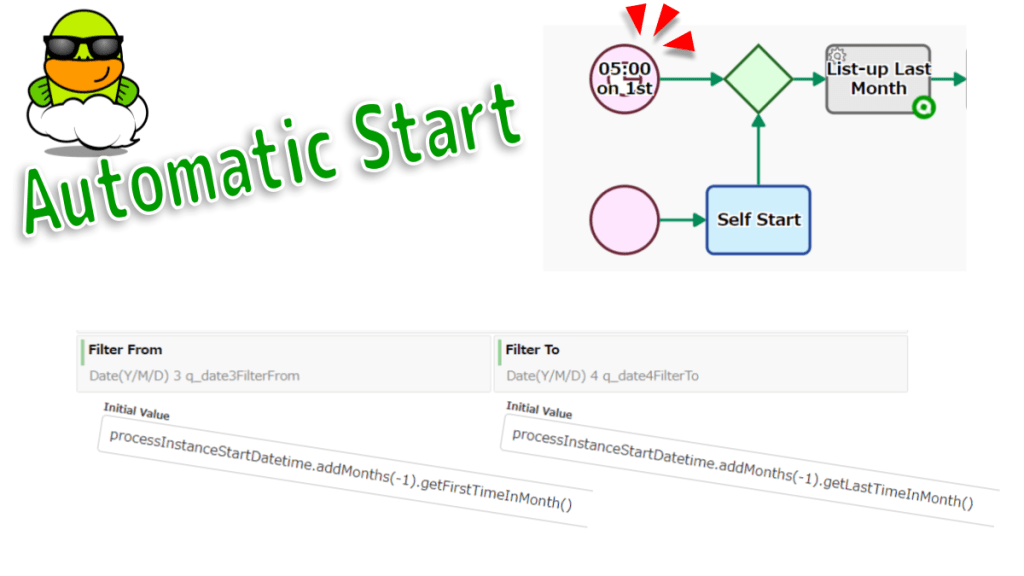 BPMN Timer Start Event: A specific time-date or a specific cycle (e.g., every Monday at 9am) can be set that will trigger the start of the Process.