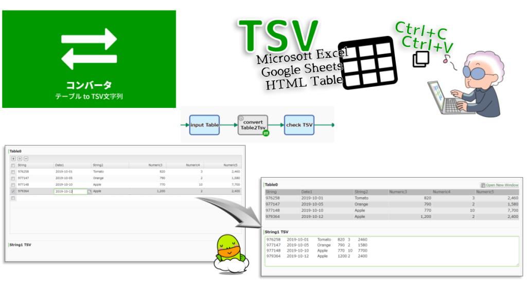 テーブル型データをTSV文字列に変換します。テーブル型データ項目内の全てのセルの文字列値がTSV文字列Bに上書きコピーされます。入力のないセルは空文字列とみなされます。