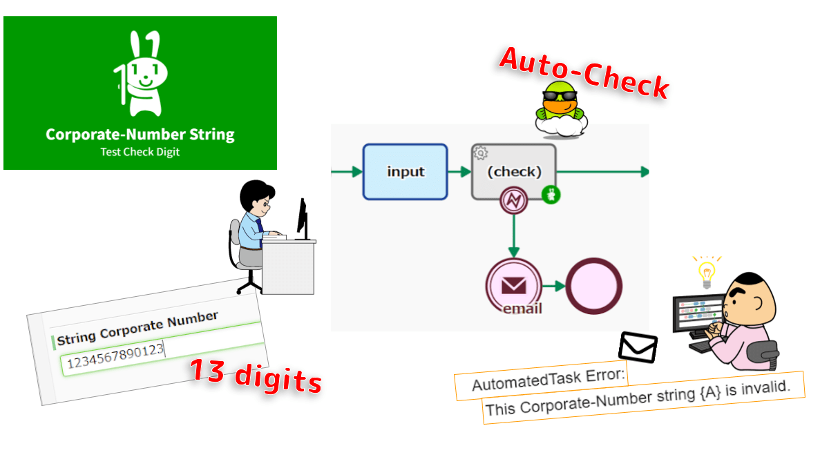 Determines whether a Corporate-Number string is valid. If valid, OK is logged. If invalid, the processing is abended to control with Error Boundary Event. The numbers are 13-digit IDs assigned to companies and other organizations registered in Japan.