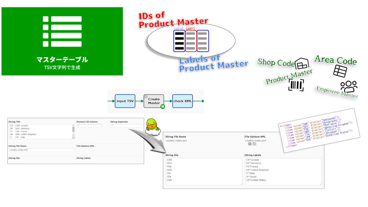 TSV文字列を参照して、マスターファイルを生成します。TSVデータ内の指定カラム列データが Master IDs として、それ以外が Master Labels として、セットされた選択肢マスタ(OptionsXML)が生成されます。下流工程に[サービスタスク(選択肢マスタ更新)] を配置すれば、更新業務を自動化できます。