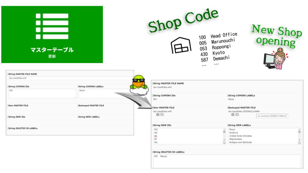 ワークフロー基盤のマスターテーブル(OptionsXML)を参照し、新しいマスターファイルを生成します。新しいID-Labelは先頭行に追加されます。IDが重複する場合、当該行は削除されます。もし指定のマスターファイル名が存在しない場合、新規に生成されます。下流工程に[サービスタスク(選択肢マスタ更新)] を配置すれば、更新業務を自動化できます。