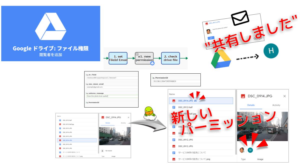 閲覧者パーミッションを作成します。Googleアカウントのメールアドレスが必要です。パーミッションIDを保持することも可能です。