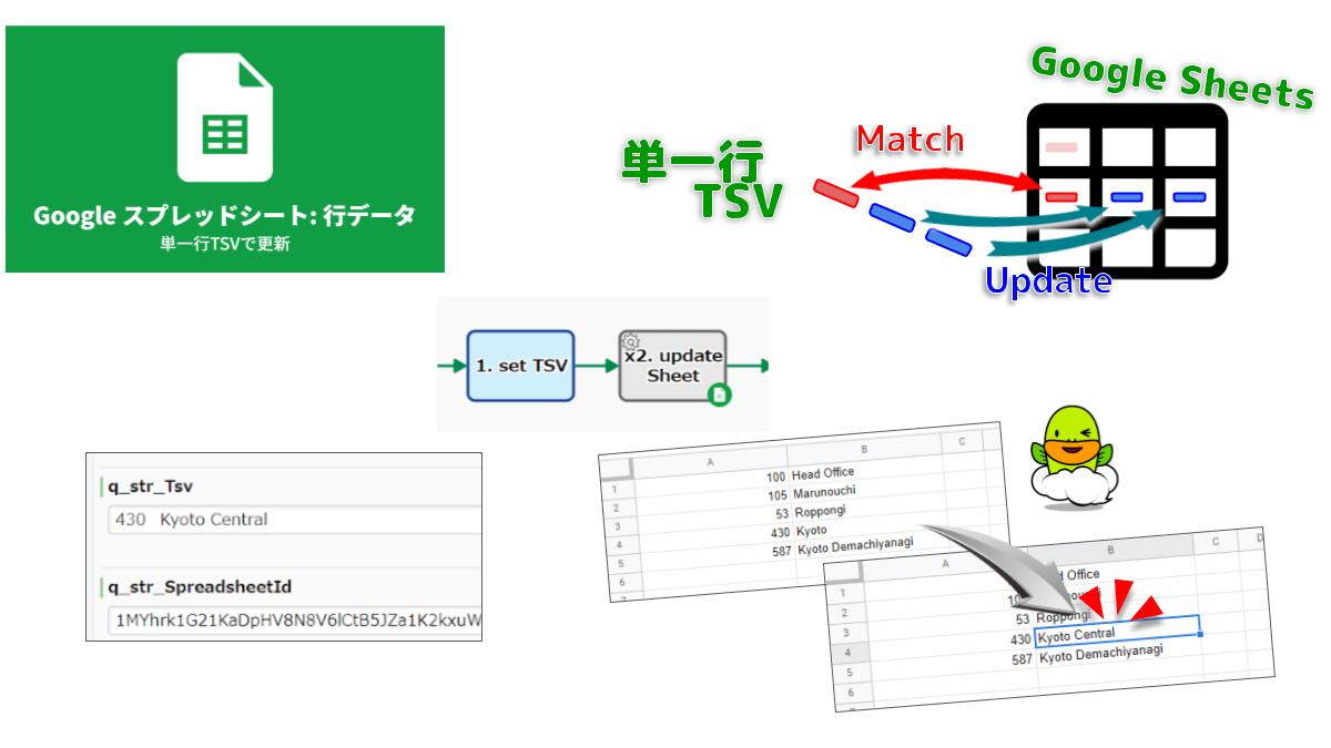 単一行TSVデータでGoogleシートを更新します。TSVの先頭値と完全一致するAセルを探索し、最初に合致した行について上書きします。それぞれ値は、手入力した際と同様に自動解析されます。もし合致する行が無い場合は、末尾追記されます。