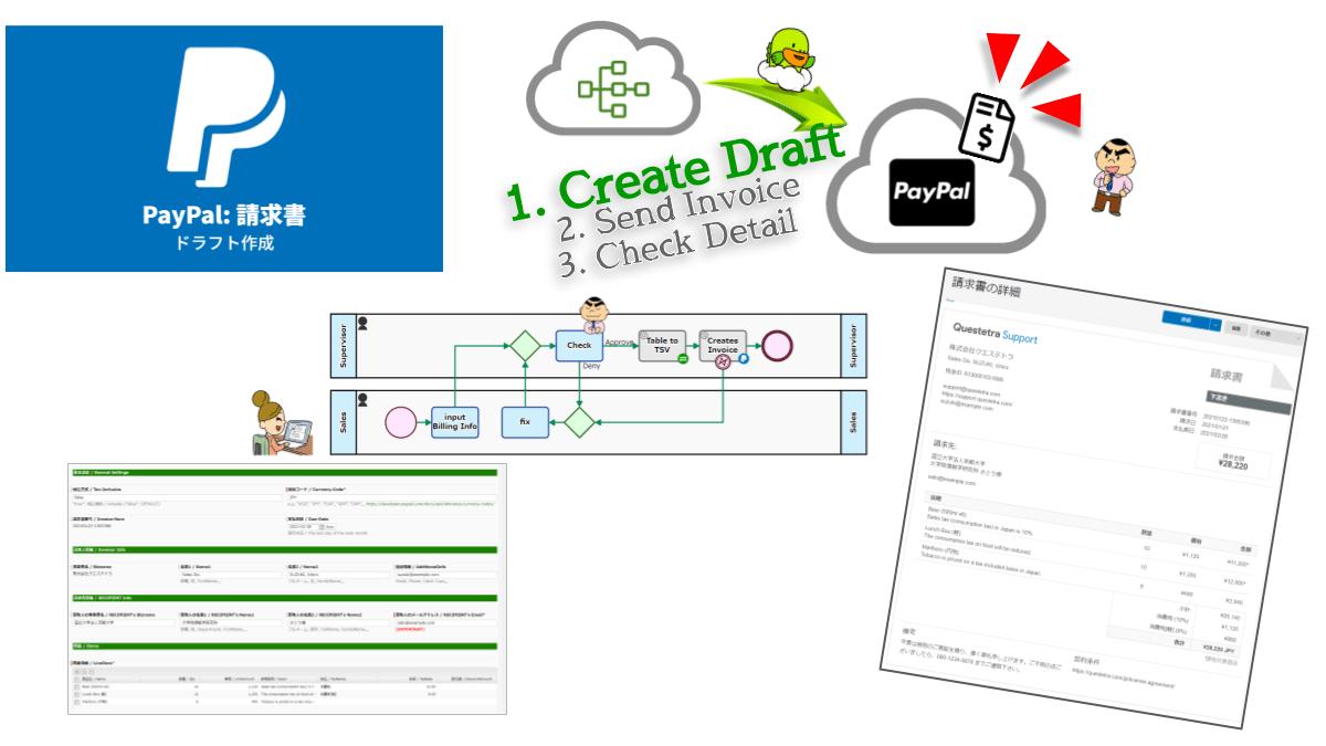 決済プラットフォームPayPal内に請求書ドラフトを作成します。請求書ドラフトを有効化するには、別途「送信」アクションが必要です。請求処理の自動化とペーパーレス化を実現します。
