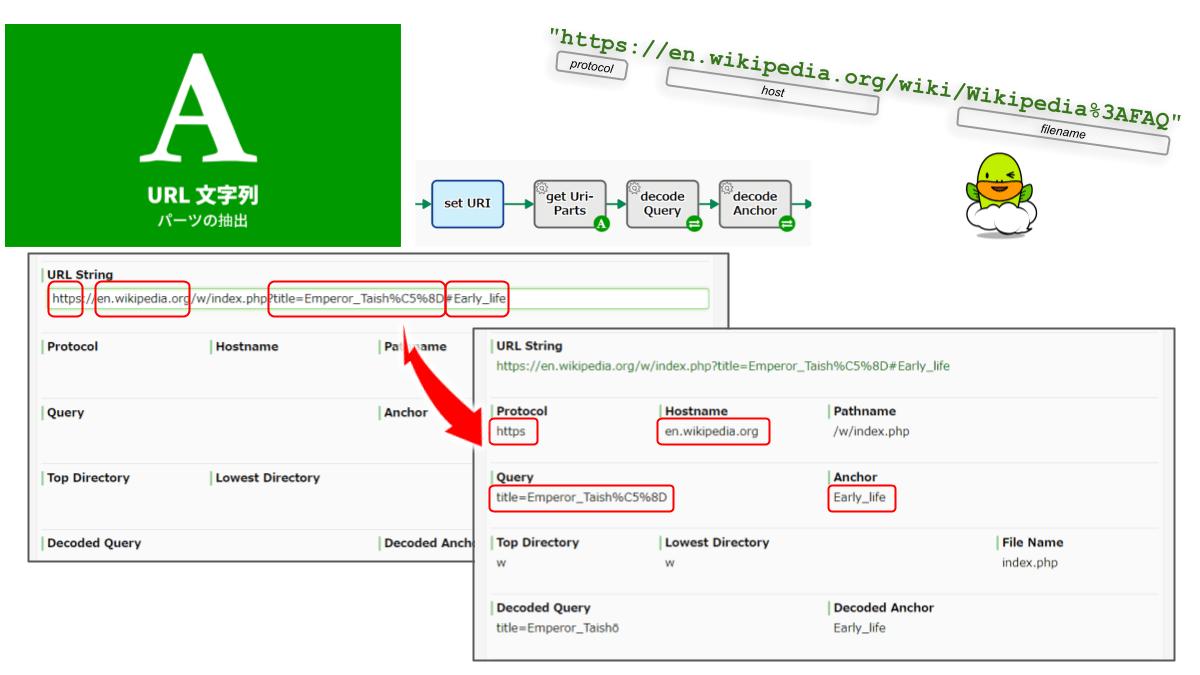 URL/URI文字列を解析し、各コンポーネントを抽出します。プロトコル(スキーム)、ホスト部、ホスト名、パス、クエリ、フラグメントなどの抽出が可能です。URLデコードが必要なコンポーネントは、別途、下流工程にて decodeURIComponent の処理が必要です。
