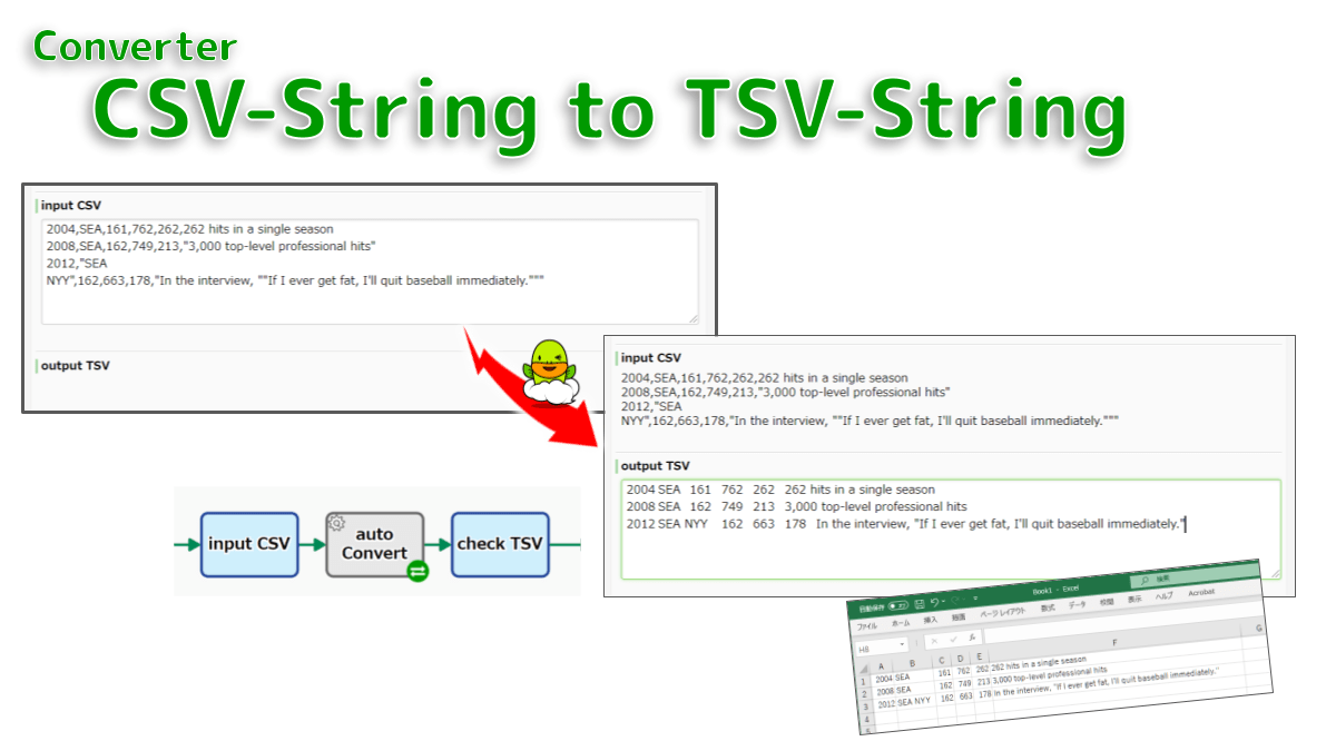 Converts a CSV string to a TSV string. The TSV is output as the simplest tab-delimited string. If the field contains line breaks or tab, they are replaced with spaces. If the double-quotes in the input CSV are not escaped, the output will be unintended.