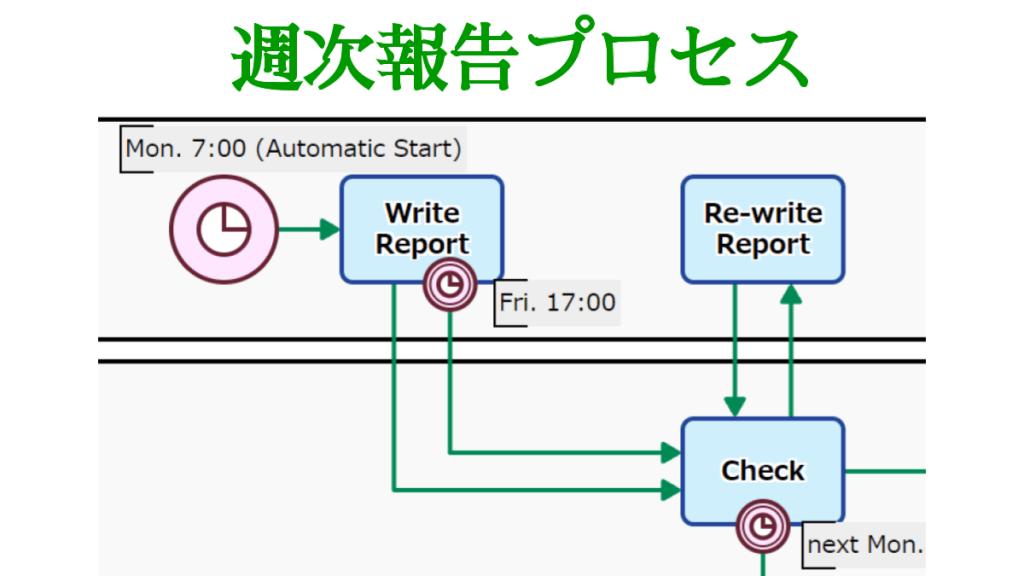 週次報告プロセス, 強制提出