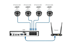 What are PoE Security Cameras – Reolink Support
