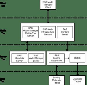 Publish Scoring Functions :: SAS(R) Model Manager 31