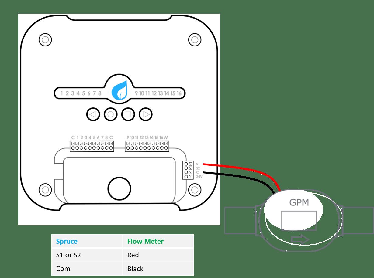 Flow Meter Installation Gen 2