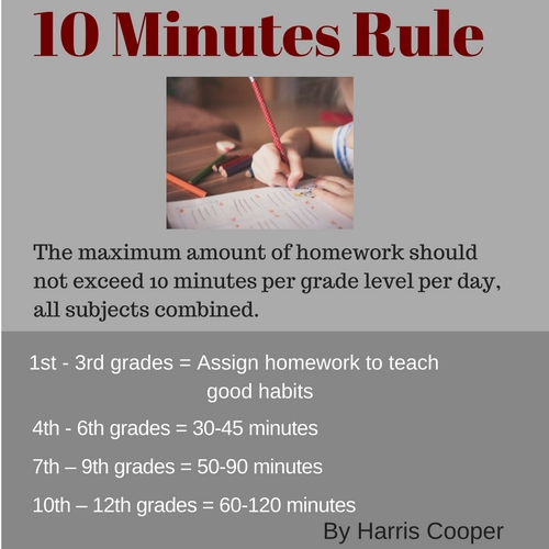 Parenting-Guide-Too-Much-Homework-photo2-10 Minutes Rule