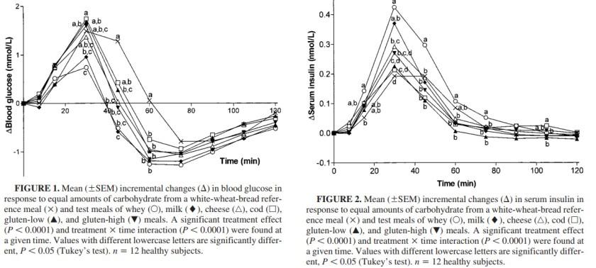 glucose+insulin-response-proteins