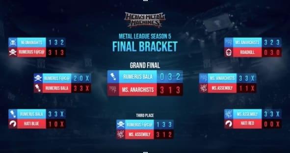 Metal Sect Anarchists vence o Metal League 5 de Heavy Metal Machines 2