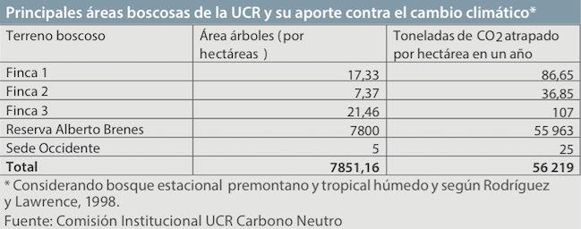 UCR avanza firme hacia meta de ser carbono neutral