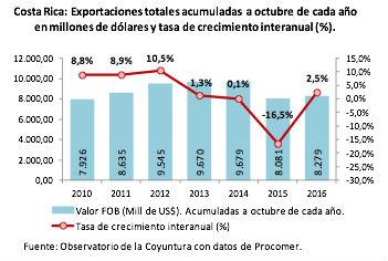 composicion-y-evolucion-de-las-exportaciones-de-costa-rica