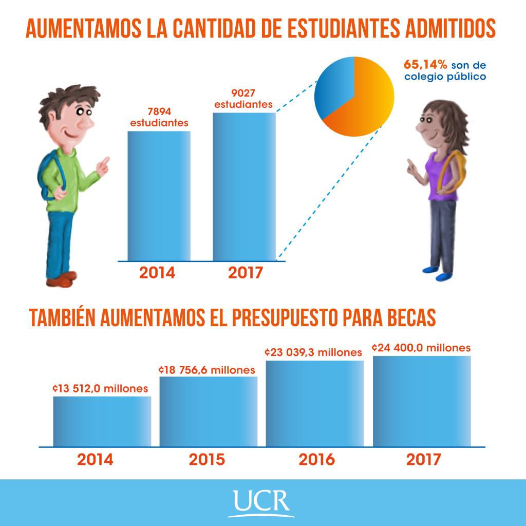 UCR refuerza acciones para garantizar la equidad2