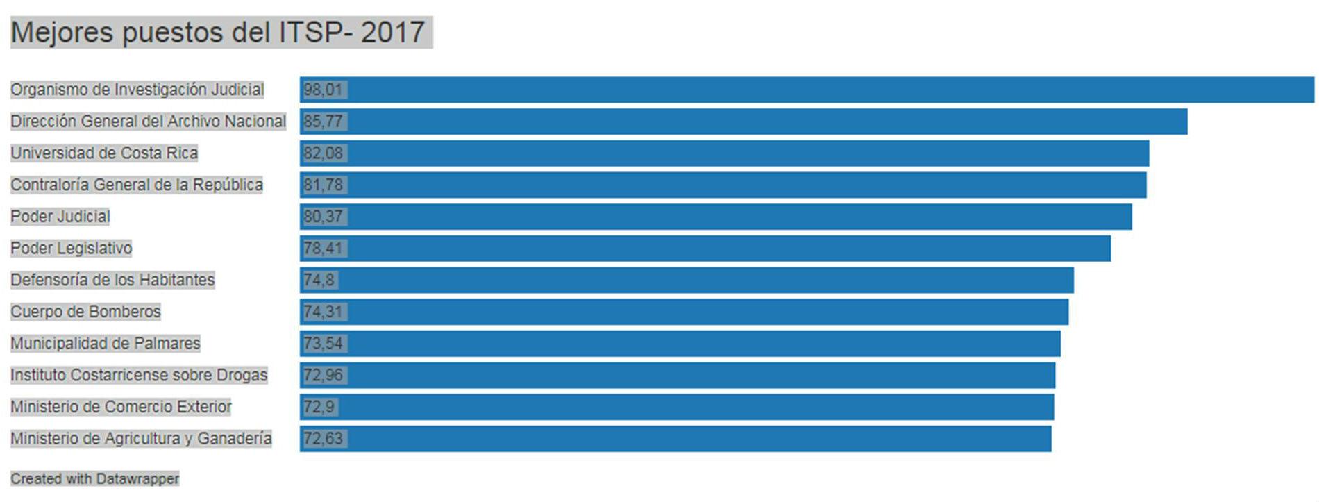 UCR se mantiene en primeros lugares del Indice de Transparencia5