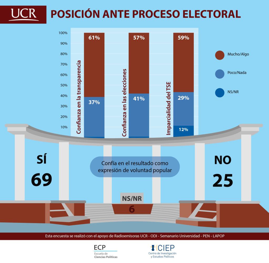 UCR En ultimo momento 36 de indecisos definiran resultados electorales3