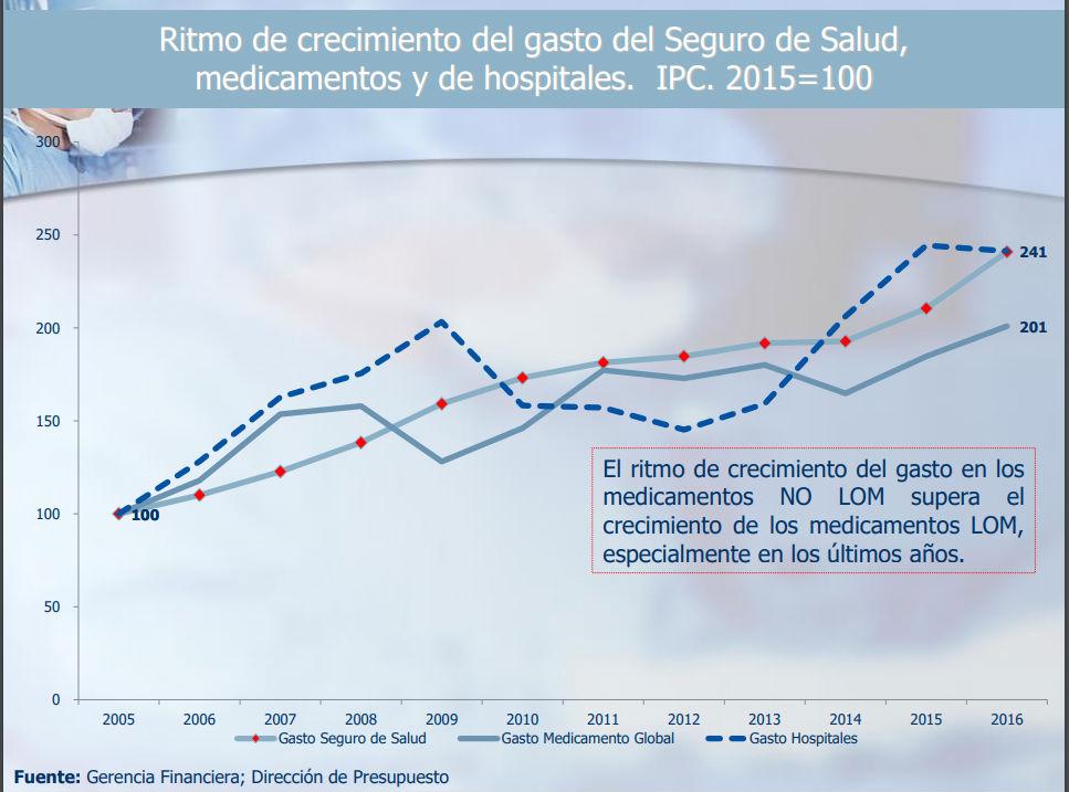 UCR Gasto en farmacos para tratamientos especiales se incremento en diez anos3