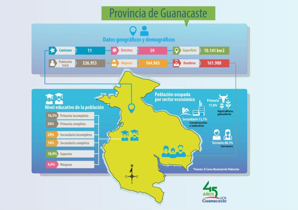 UCR Nueva oportunidad de desarrollo economico y educativo para el canton de La Cruz2