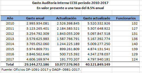 Gasto auditoria interna ccss
