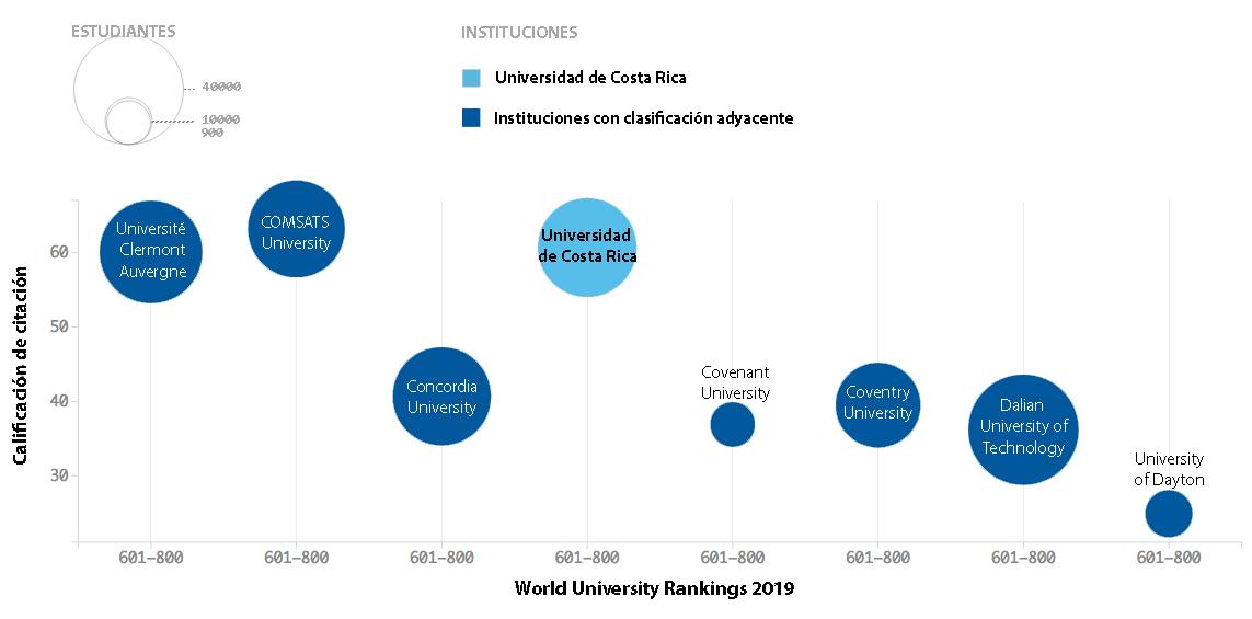 El gráfico muestra el puesto de universidades con clasificación adyacente a la UCR, según su nota para la influencia en investigaciones, medida mediante el promedio de citación. Fuente: THE-WRU 2019.