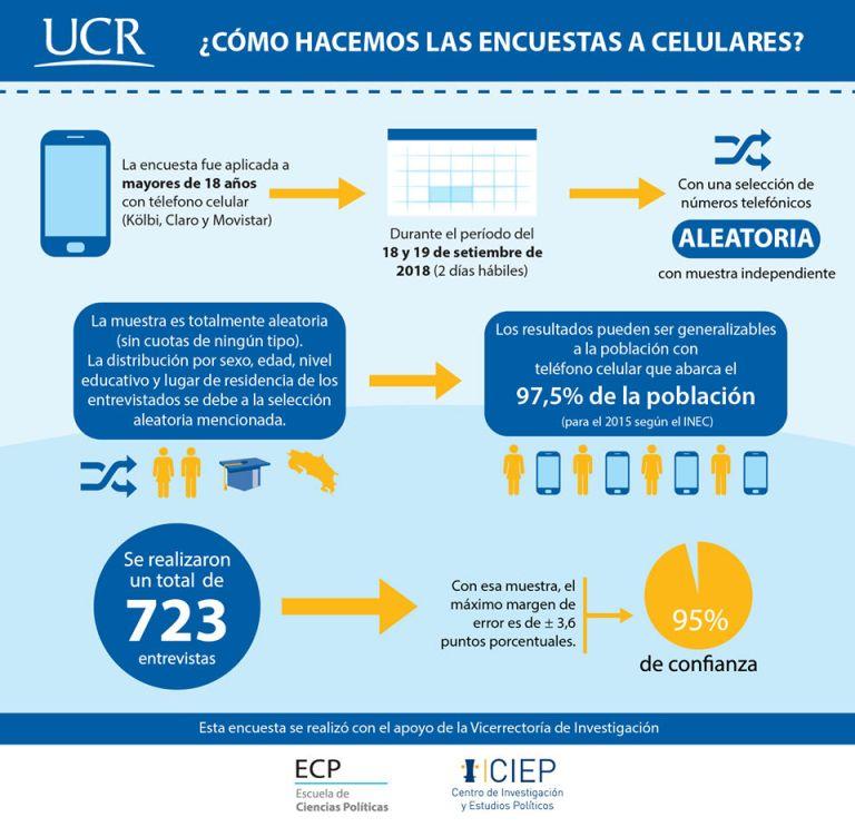 UCR Encuesta del CIEP costarricenses proponen renegociar el proyecto fiscal3