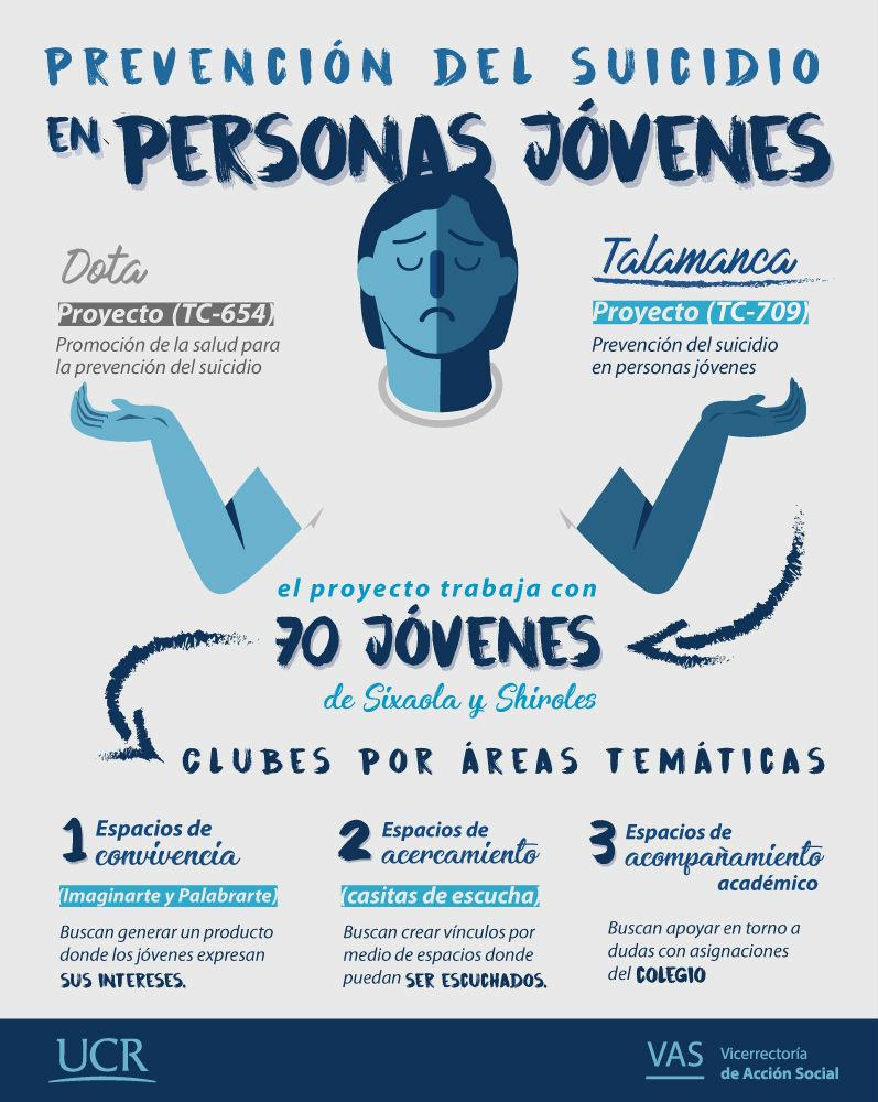 UCR Estos son los proyectos de prevencion del suicidio en Talamanca y Dota2