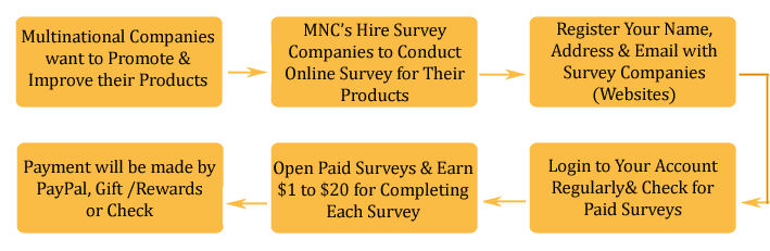 online survey jobs