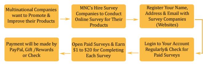 online_survey_jobs