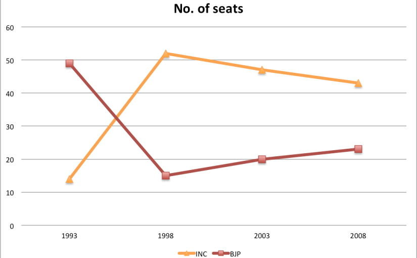 Why I think Delhi is headed for a hung assembly…