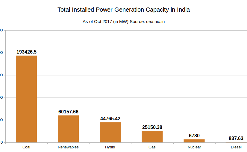 Total Electricity Production in India