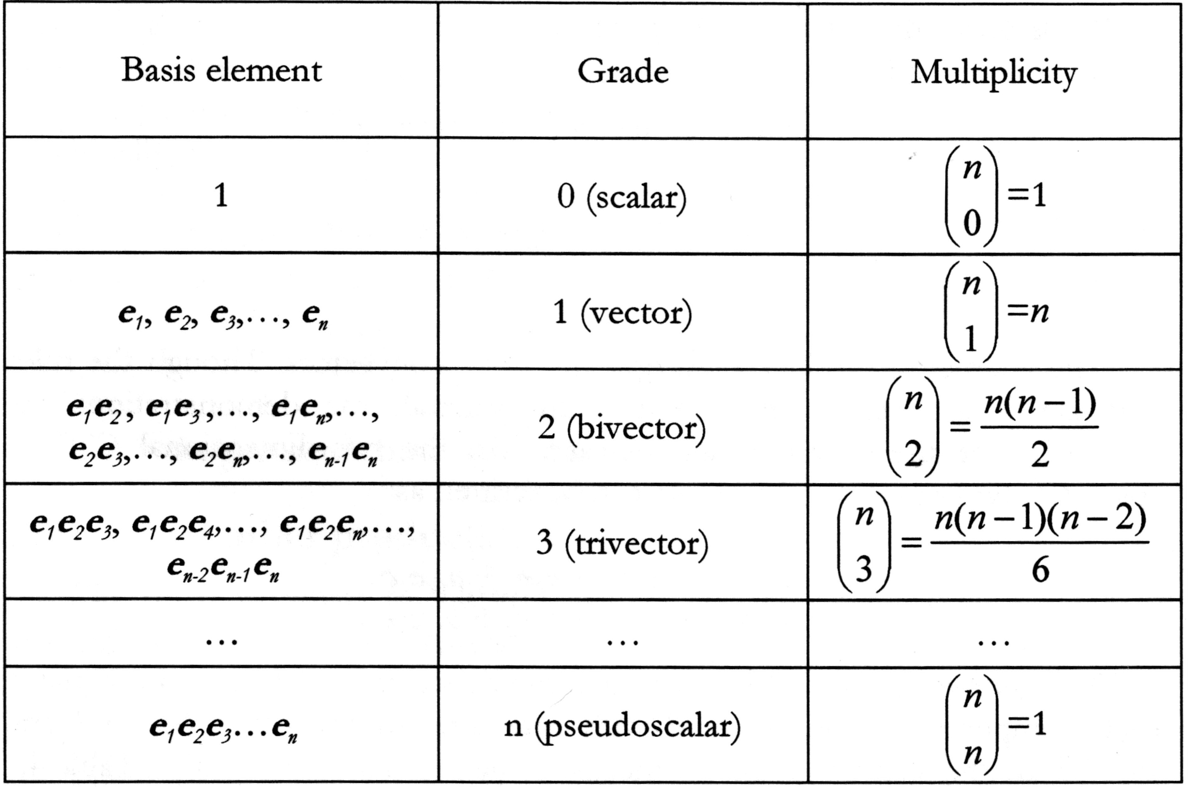 Geometric Algebra 1