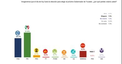 Señalan que Mauricio Sahuí Rivero, encabeza las preferencias para Gobernador en Yucatán