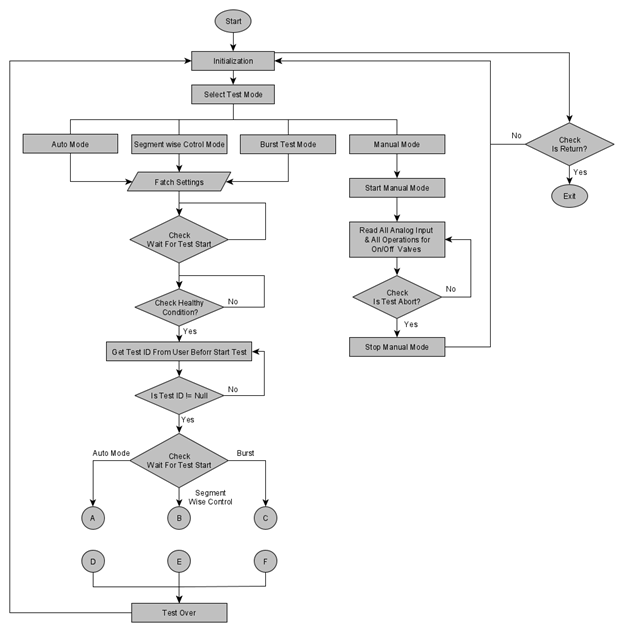 Test Sequence Flow-chart in Pressure Test System for Gas Bottles and Containers used in Space vehicles, Satellites and Launch Machinery
