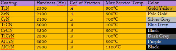 table of properties and coefficient of friction