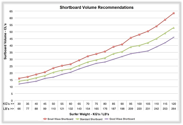 Surfboard-Volume-by-Surfer-Weight-and-Surfboard-Type2