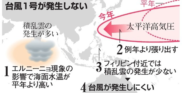 台風1号とラニーニャ現象