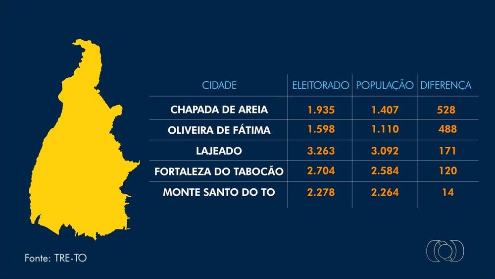 Cinco cidades do Tocantins têm mais eleitores do que habitantes