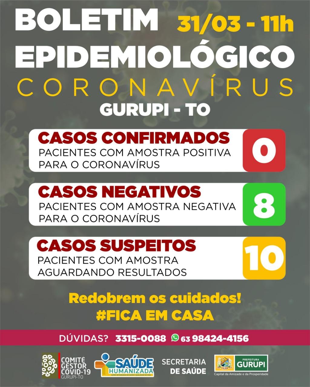 Boletim Epidemiológico de Gurupi informa: nenhum caso confirmado de Covid-19