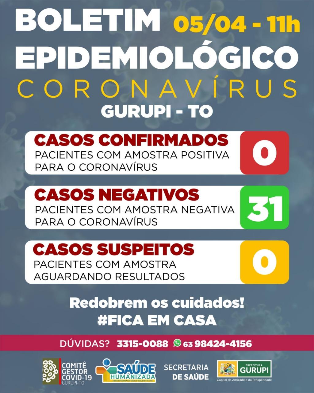 Boletim Epidemiológico informa: todos os testes para Covid-19 em Gurupi deram negativo
