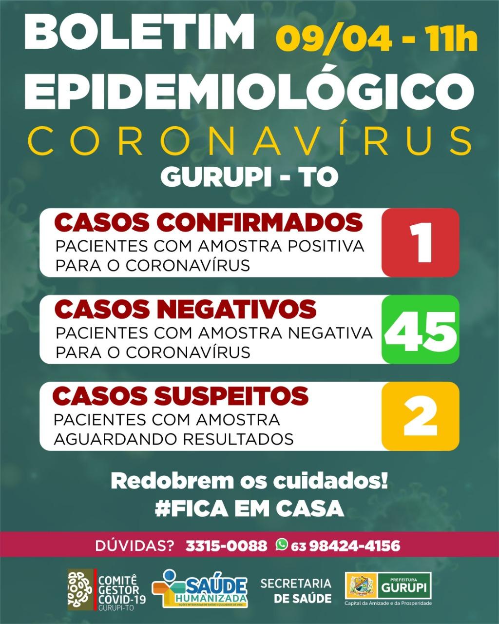 Prefeitura de Gurupi divulga boletim epidemiológico atualizado, confira