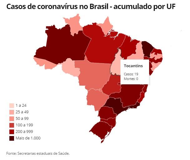 Brasil tem mais de 100 mortes por Covid-19 em um dia pela 1ª vez e chega a 688; apenas Tocantins segue sem casos