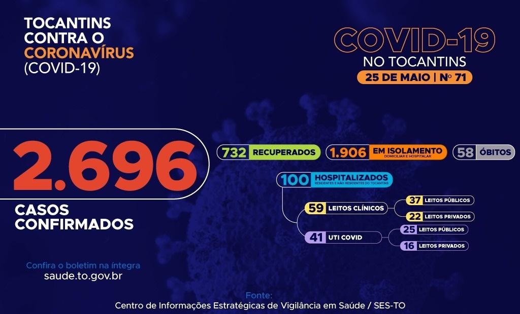 Recuperados chegam a 732 e 1906 pessoas estão infectadas pelo covid-19 no Tocantins