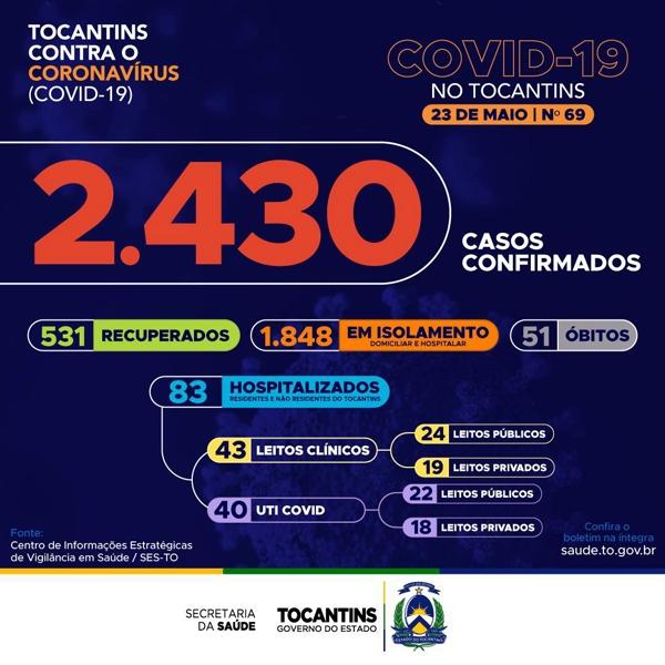 Tocantins tem duas novas mortes por Covid-19 e total de casos no estado sobe para 2.430