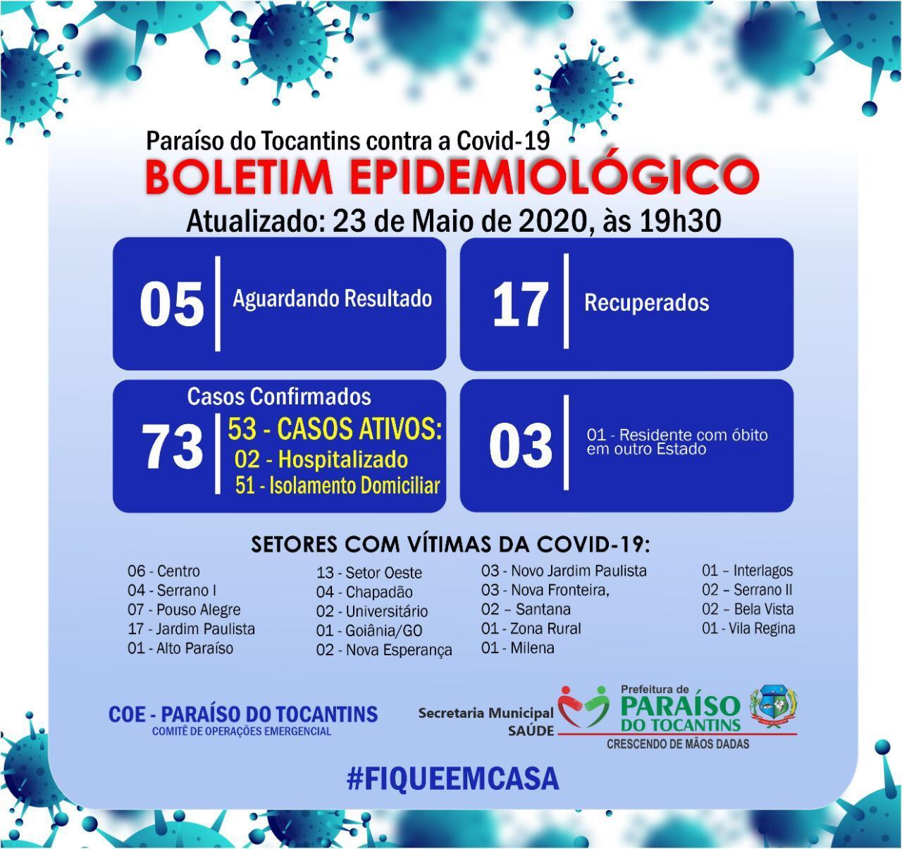 Paraíso do Tocantins tem 17 recuperados e 3 novos casos de Covid-19